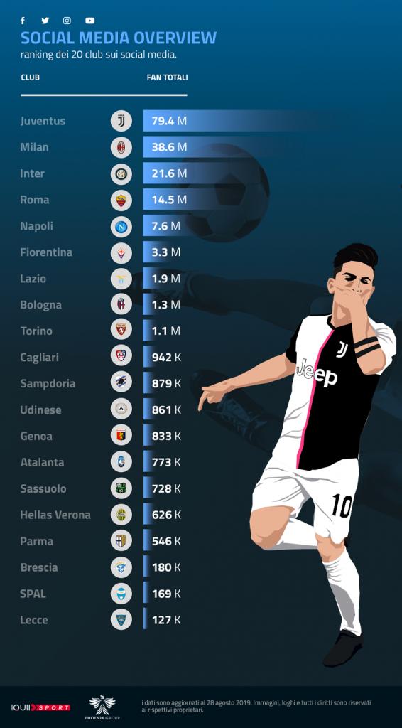 Serie A 2019