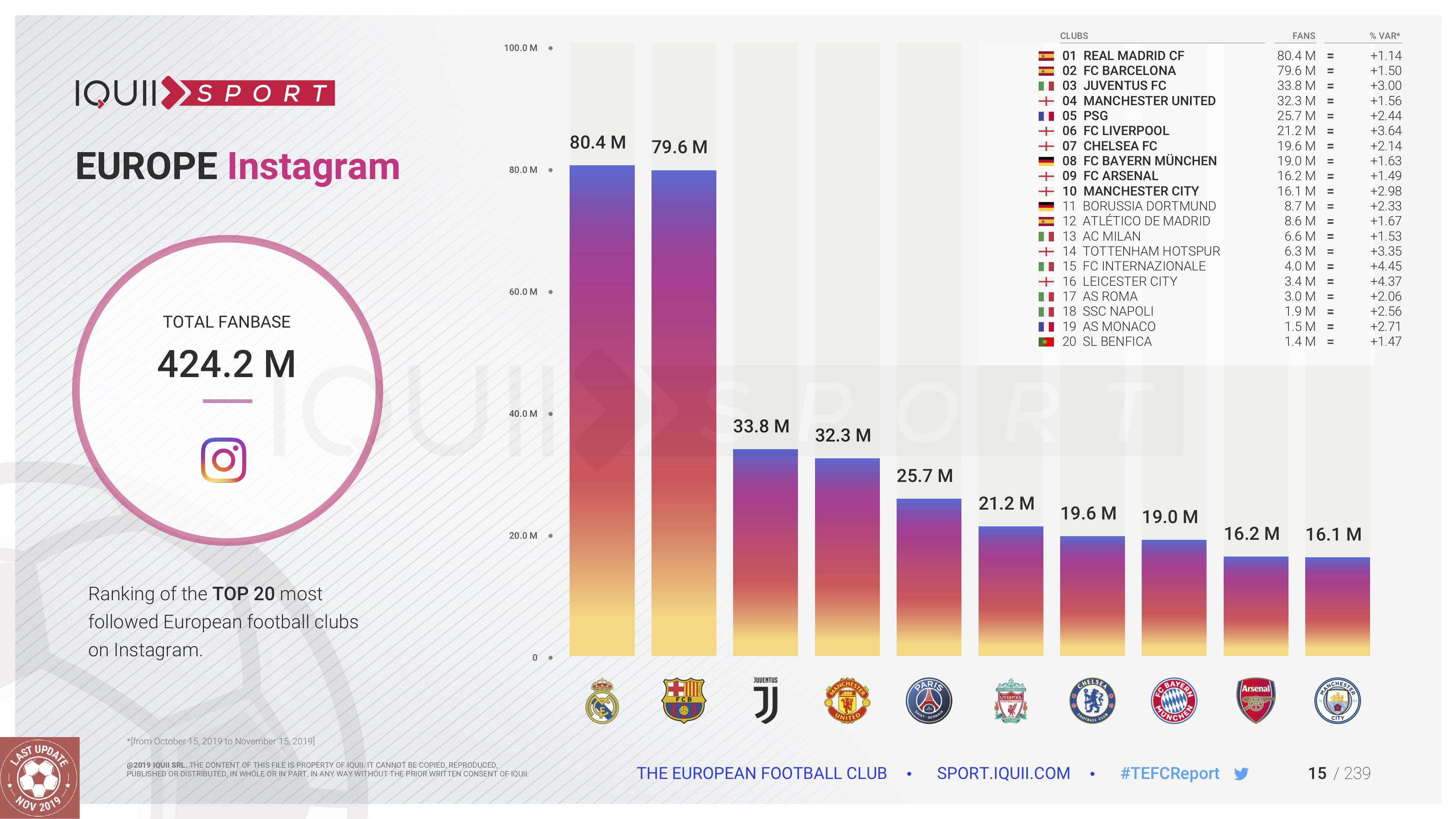 The European Football Club